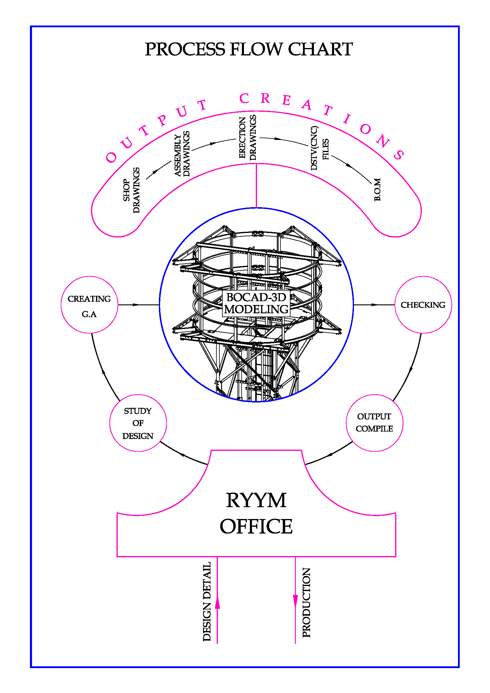 Process Flow Chart Ryym Engineers Pvt Ltd Diagram Drawing Images